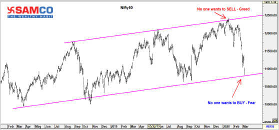 Nifty50 Update 06 March 2020
