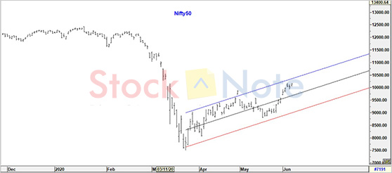 Nifty50 Update 05 June 2020