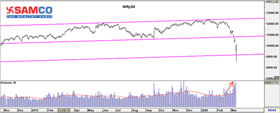 Nifty50 Update 13 March 2020
