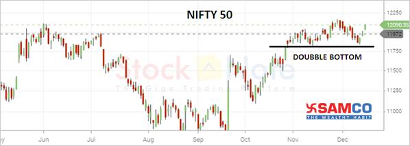 Nifty50 Update 13 December 2019
