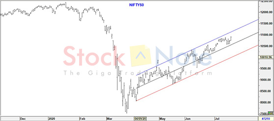 Nifty50 Update 17 July 2020