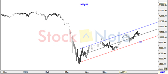 Nifty50 Update 26 June 2020