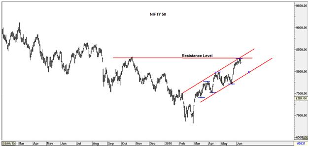Indian Stock Market Updates