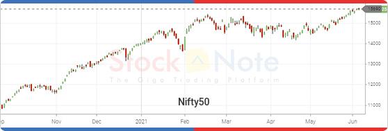 Nifty50 Update 04 June 2021