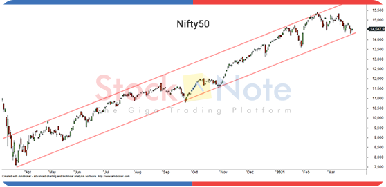 Nifty50 Update 26 March 2021