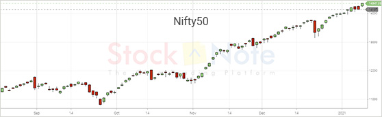 Nifty50 Update 08 January 2020