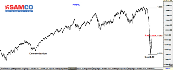 Nifty50 Update 09 April 2020
