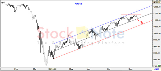 Nifty50 Update 14 August 2020