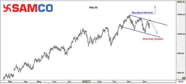 Nifty Today