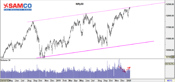 Nifty50 Update 17 January 2020