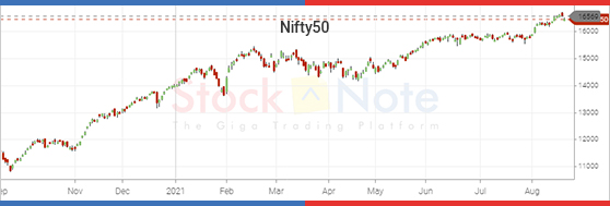 Nifty50 Update 20 August 2021