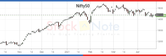 Nifty50 Update 23 April 2021