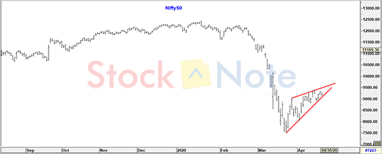 Nifty50 Update 24 April 2020