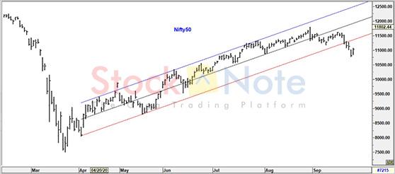 Nifty50 Update 25 September 2020