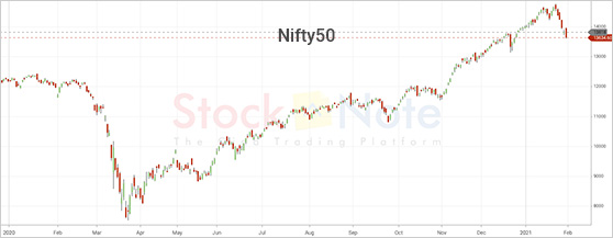 Nifty50 Update 29 January 2021