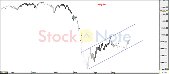 Nifty50 Update 29 May 2020