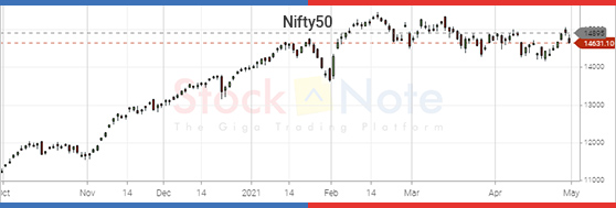 Nifty50 Update 30 April 2021